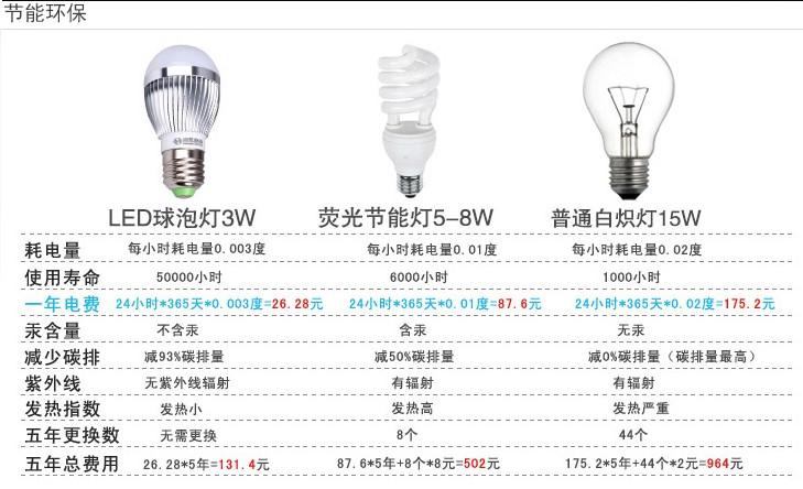 超亮LED节能灯5W LED球泡灯 恒流驱动+航空图片九