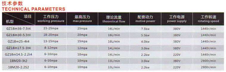 GZ18M36-7.5T4超高压清洗机图片二