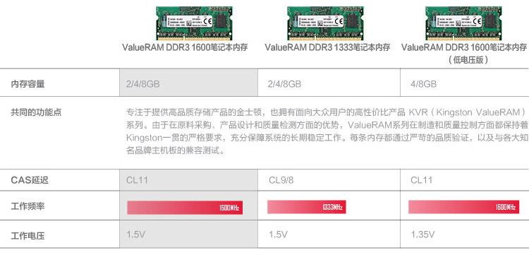 金士顿 DDR3 1600 4G 笔记本内存图片六