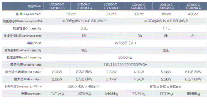 供应C系列发电机图片二