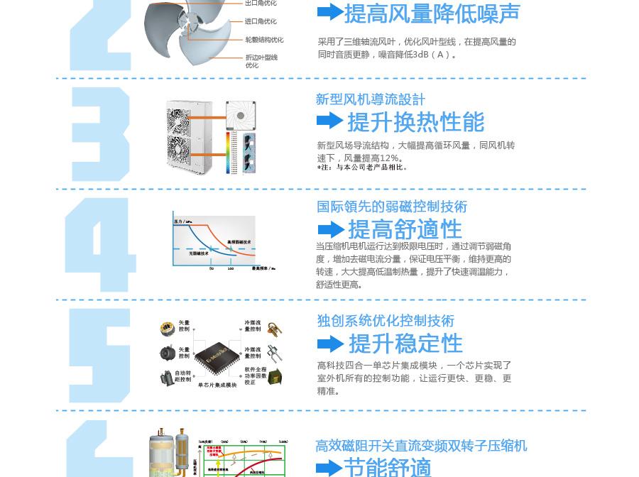 厂家直销   低价热批家用一拖多中央空调系列图片十