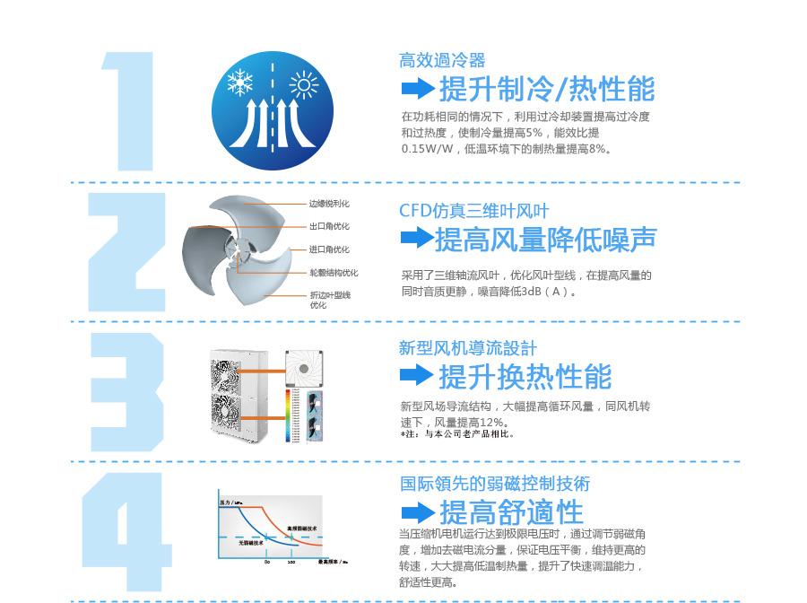 专业供应工厂商业一体化中央空调系列图片十