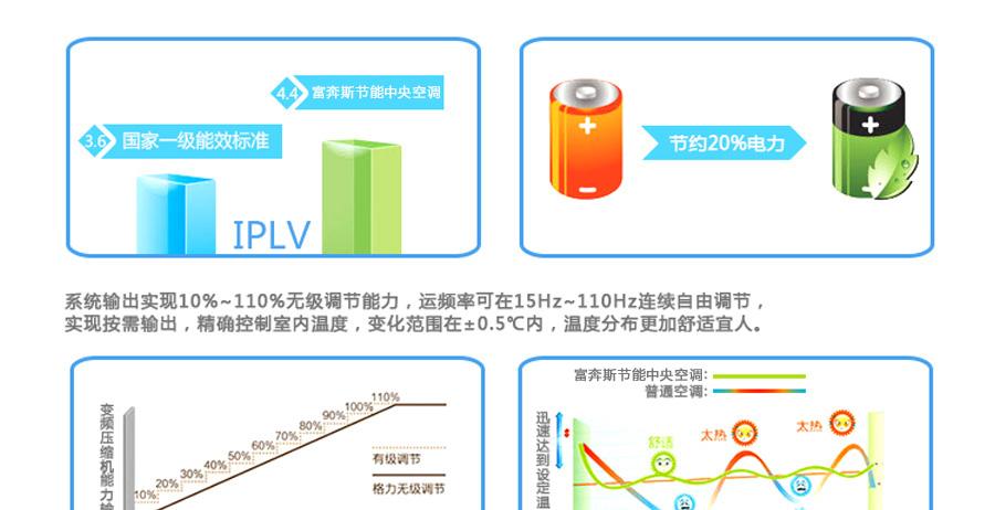 专业供应工厂商业一体化中央空调系列图片十二