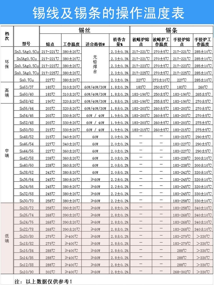 嘉鹏泰环保锡线  1000g图片七
