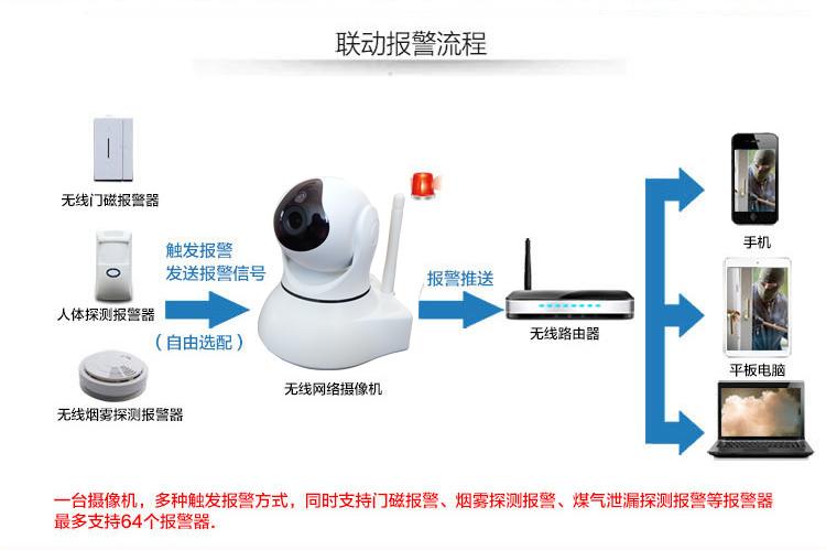 1080P网络摄像机百万高清无线摄像头手机远程监控图片八