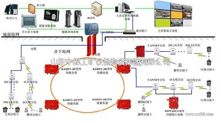 毕业设计定位系统怎样连接其他GPS设备