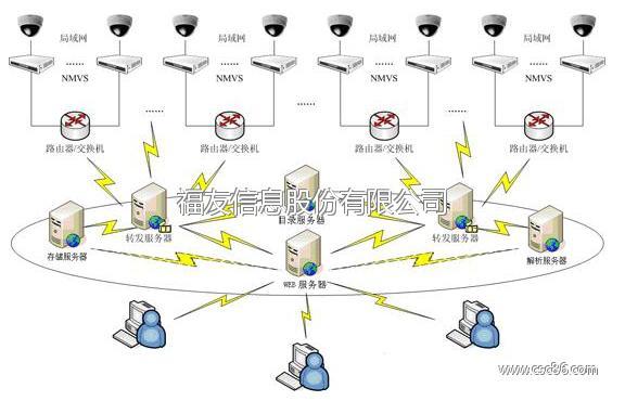 3g无线网络视频监控系统软件